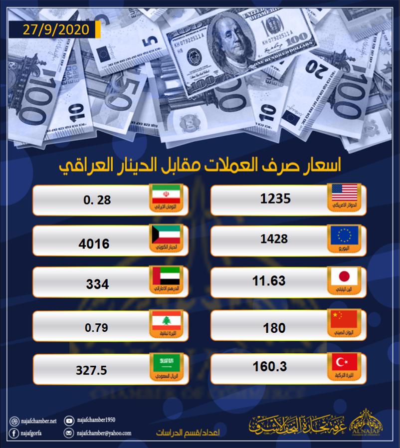 نشرة اسعار العملات مقابل الدينار العراقي 27 ايلول 2020