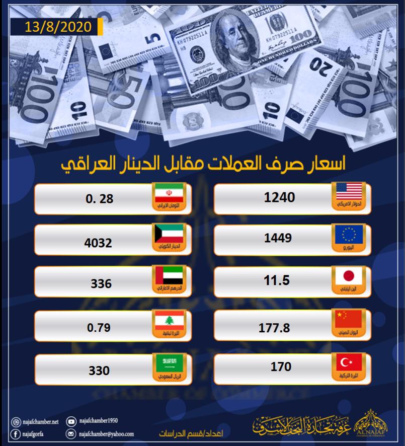 نشرة اسعار العملات مقابل الدينار العراقي 13 اب 2020