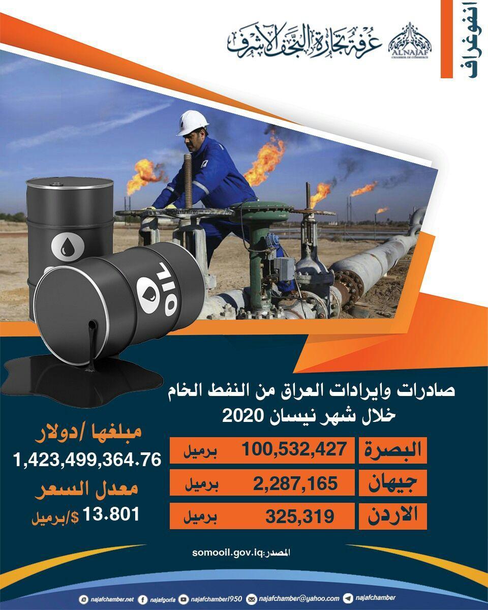 صادرات العراق من النفط الخام خلال شهر نيسان 2020