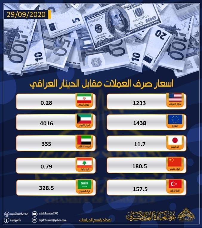 نشرة اسعار العملات مقابل الدينار العراقي 29 ايلول 2020
